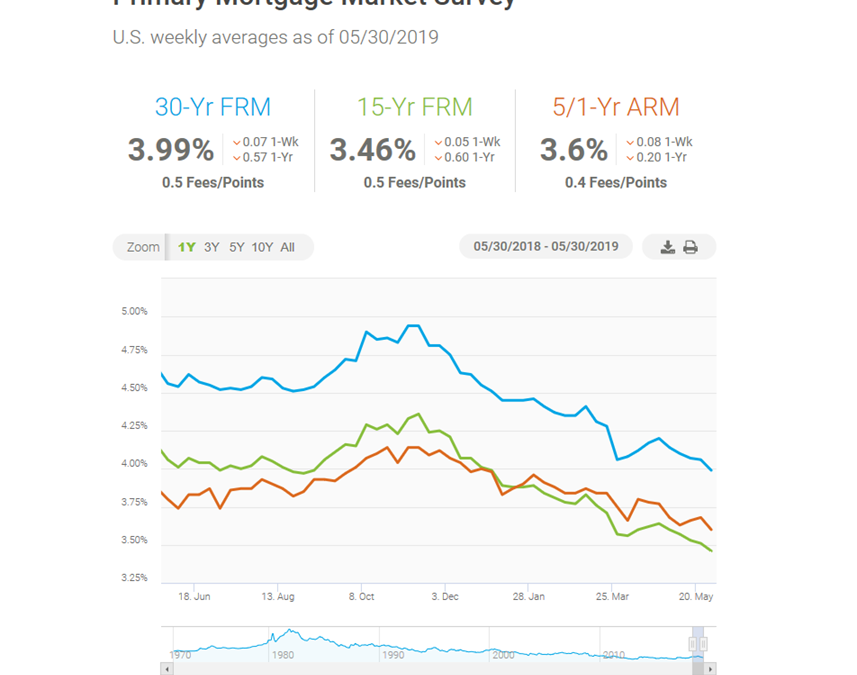 We're seeing the lowest mortgage rates over the past 12 months